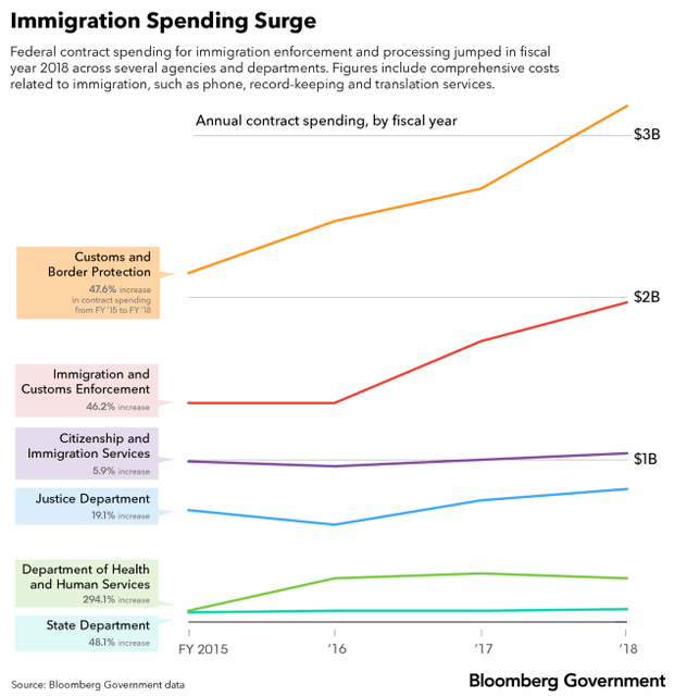 Immigration_Spending_Surge