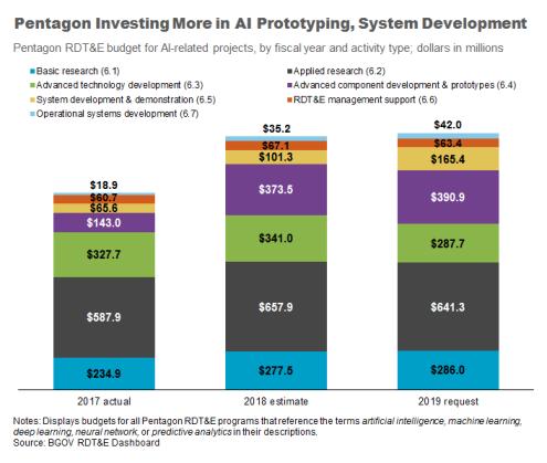 Pentagon_Investing_Chart_022019