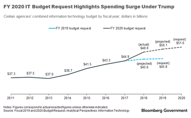 FY_2020_IT_Budget_Graph_032019