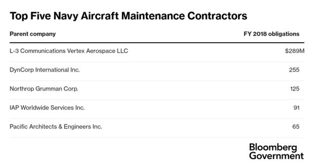 Top_Five_Navy_Aircraft_Maintenance_032019
