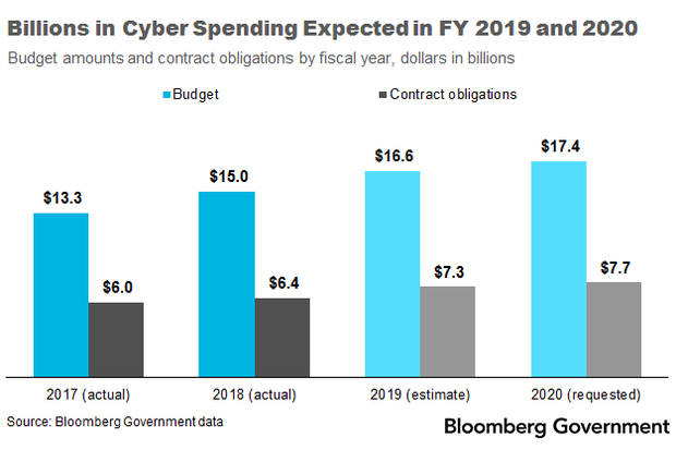 Billions_Cyber_Spending_Expected_FY2019_2020