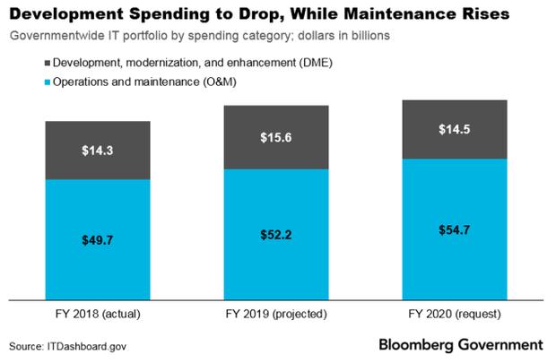 Development_Spending_Drop_042019