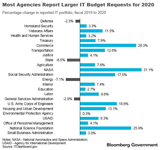 Most_Agencies_Report_Larger_IT_Budget