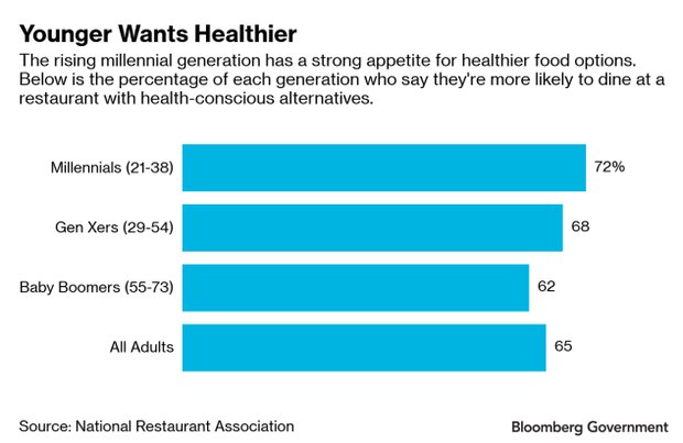 younger_wants_healthier
