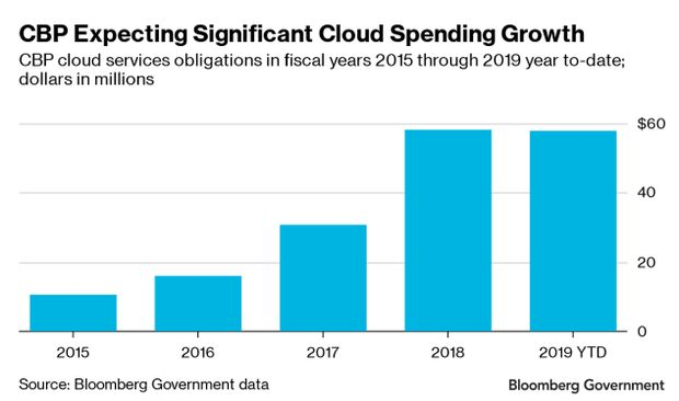 CBP_Expecting_Significant_Cloud_Spending_Growth