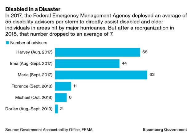 FEMA Chart