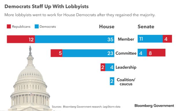 More lobbyists went to work for House Democrats after they regained the majority