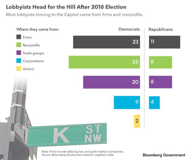 Lobbyists head for the Hill after 2018 Election