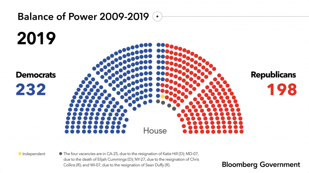 Balance of Power 2009-2019 infographic