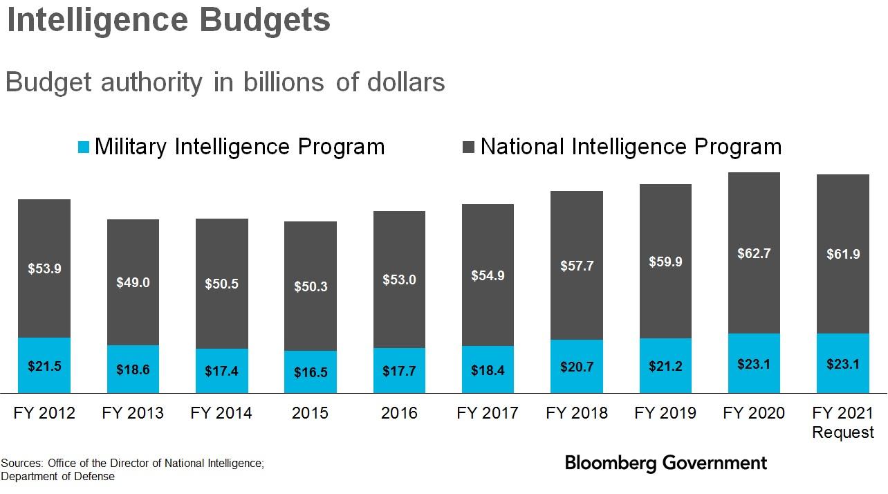 Intelligence budgets