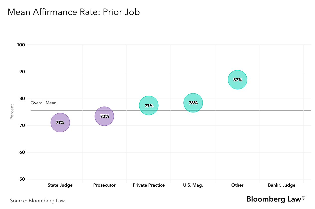 Mean Affirmance Rate and Prior Job Chart