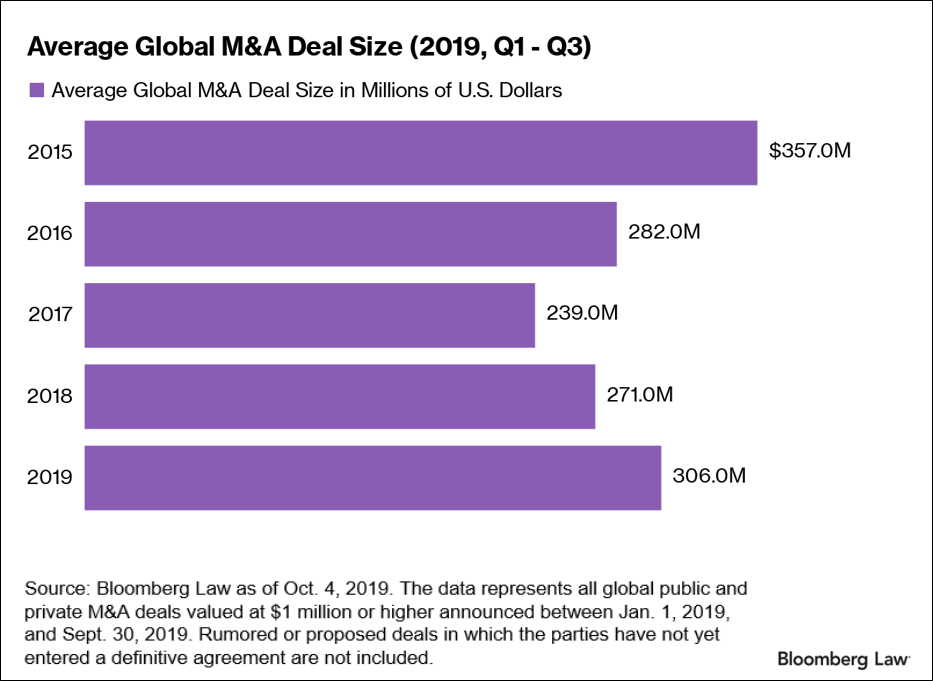 Average Global M&A Deal size