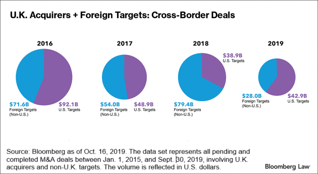 UK Acquirers and Foreign Targets graph