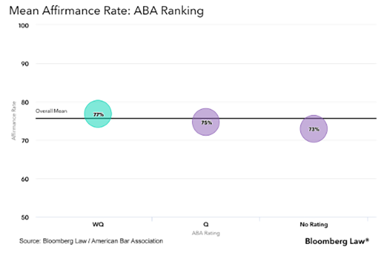 Mean Affirmance Rate ABA Ranking graph