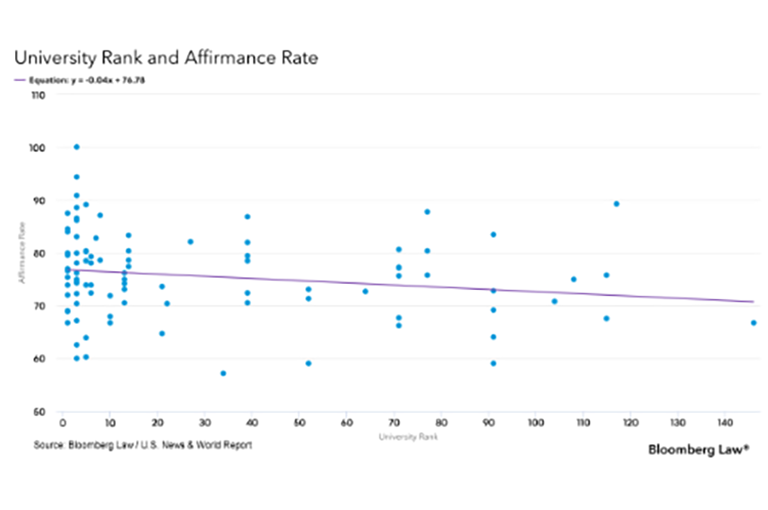 University Rank and Affirmance Rate graph