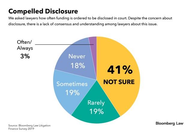 Compelled Disclosure graph