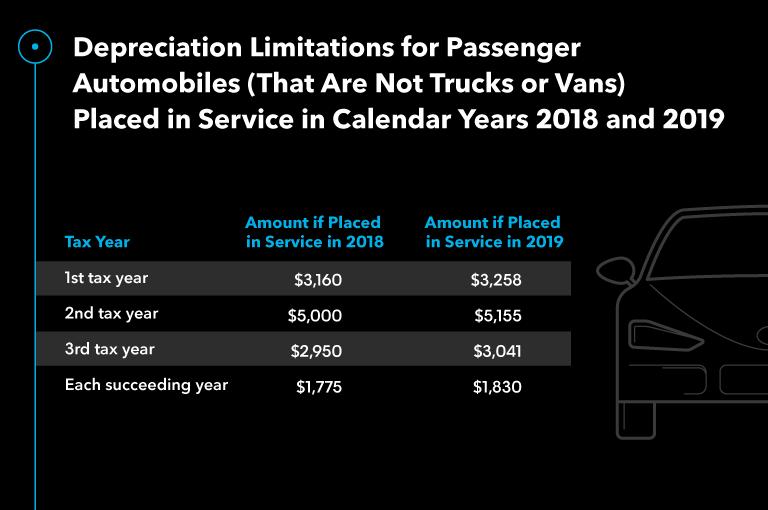 Depreciation Limitations Passenger Automobiles Not Trucks Vans 2018 2019 updated