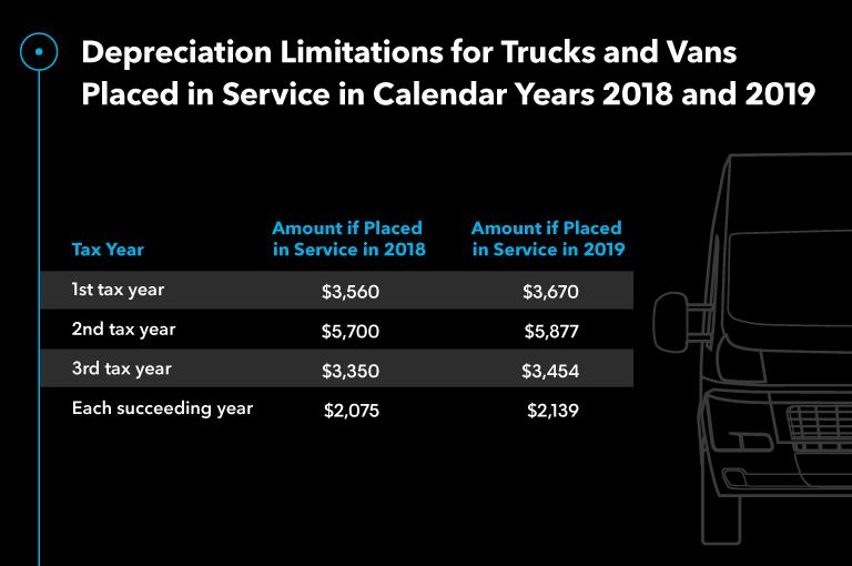 Depreciation Limitations Trucks Vans 2018 2019
