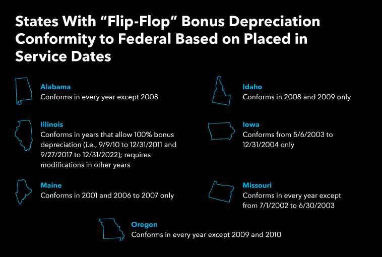 States Flip Flop Bonus Depreciation Conformity to Federal Based on Placed Service Dates