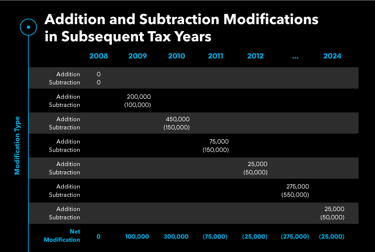 addition and subtraction modifications in subsequent tax years