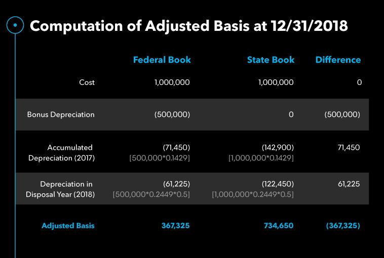 computation adjusted basis 12 31 2018