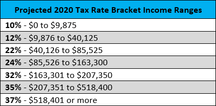 Projected 2020 Tax Rate Bracket Income Ranges (unmarried)