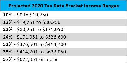 Projected 2020 Tax Rate Bracket Income Ranges