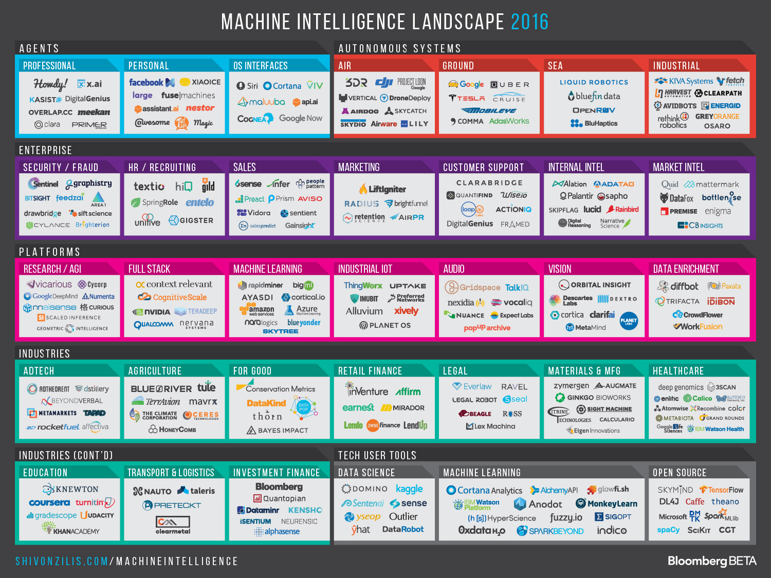 Machine-Intelligence-2.0