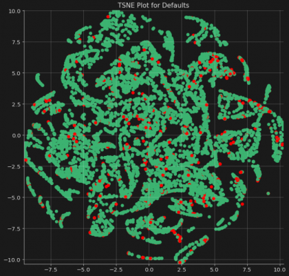 Dupire showed a t-SNE plot of potential delinquency
