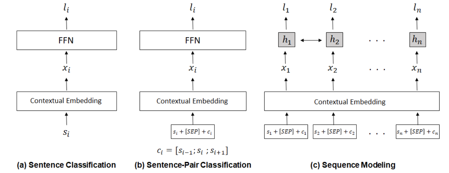 New formulation and models that aid in learning better representation of context for predicting citation worthiness of sentences