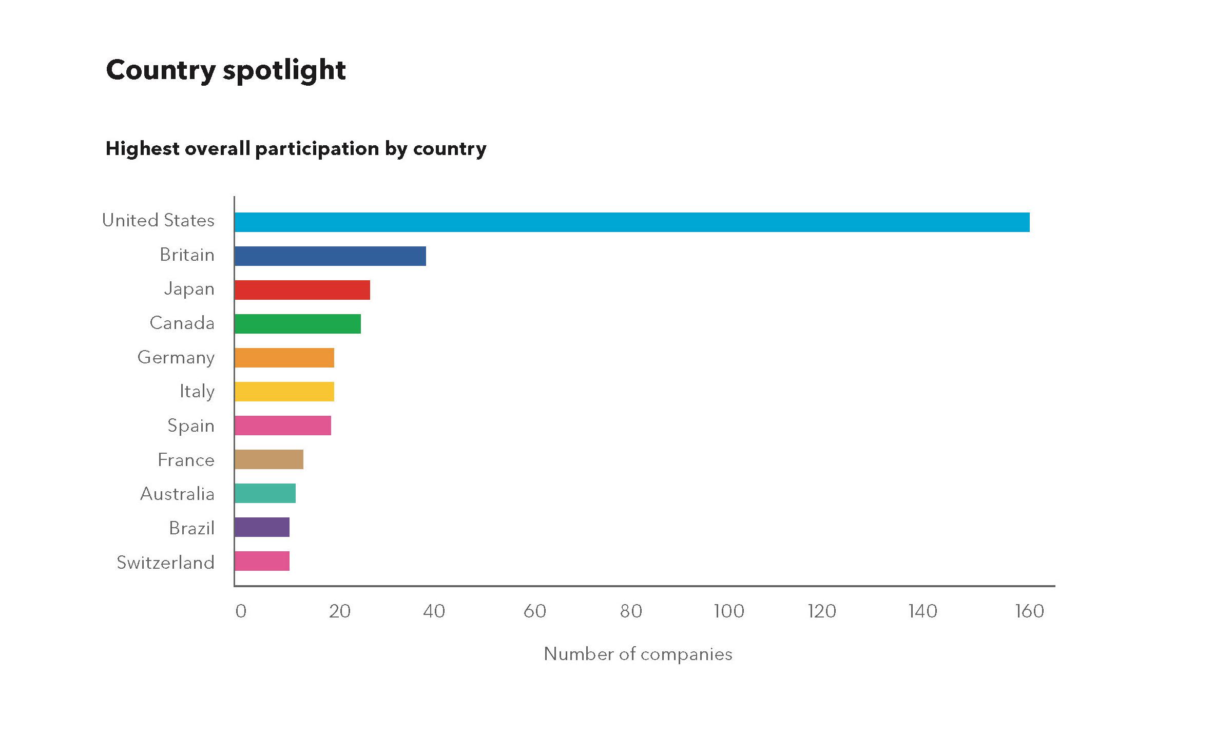 按国家划分的参与GEI的公司数量图表