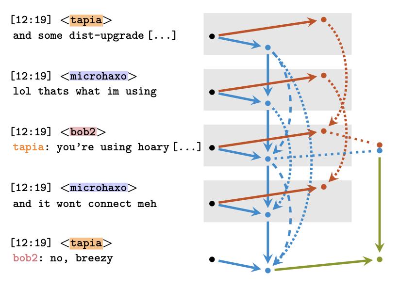 摘自IRC数据集(左)和我们对分类器体系结构的回复(右)