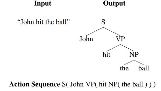 用于主动模仿学习的示例结构化预测任务