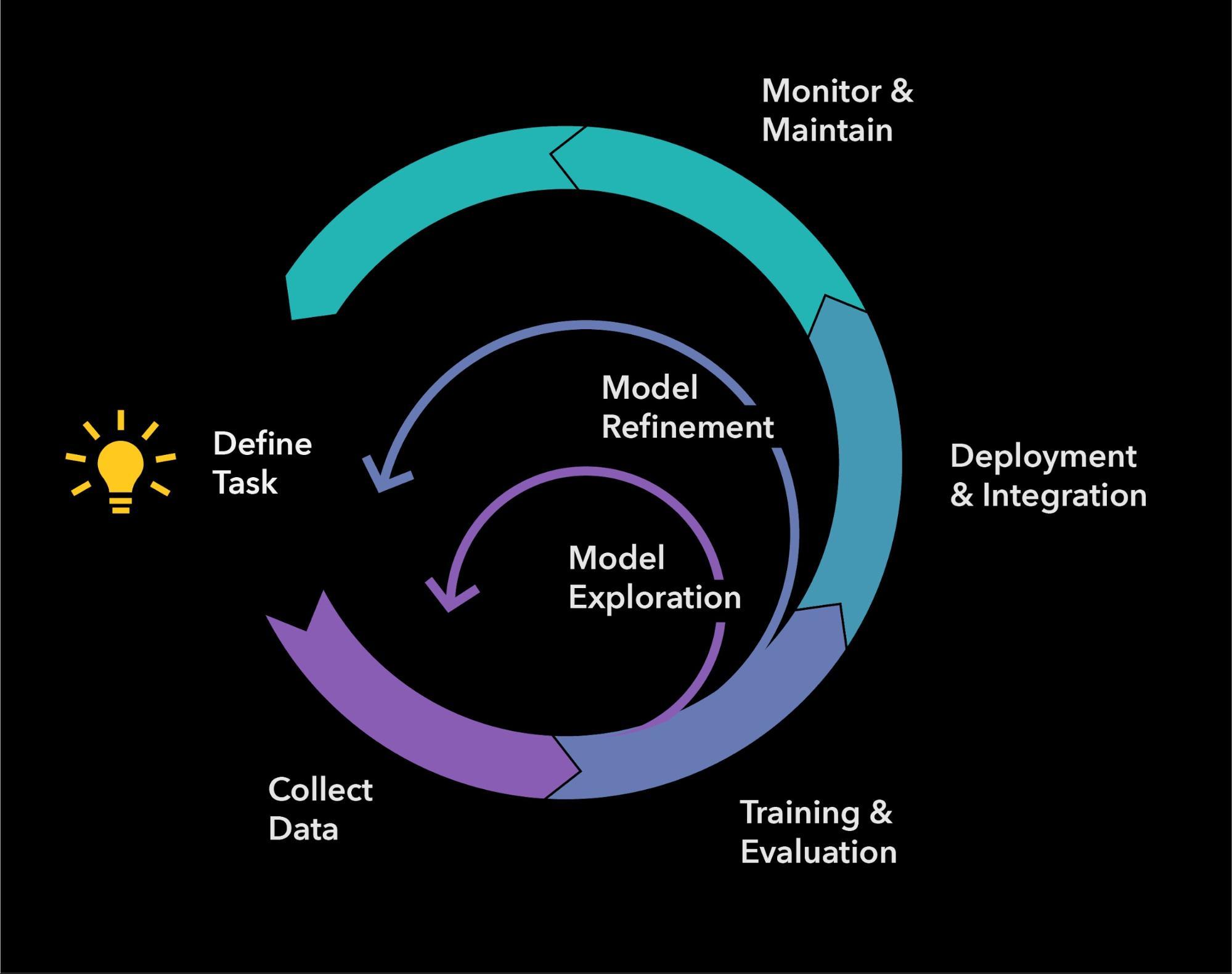 模型开发生命周期(MDLC)有典型软件工程工作流的元素,也有独特的数据和实验元素。