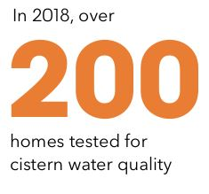 in 2018 over two hundred homes tested for cistern water quality