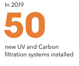 In 2019 new UV carbon filtration systems installed
