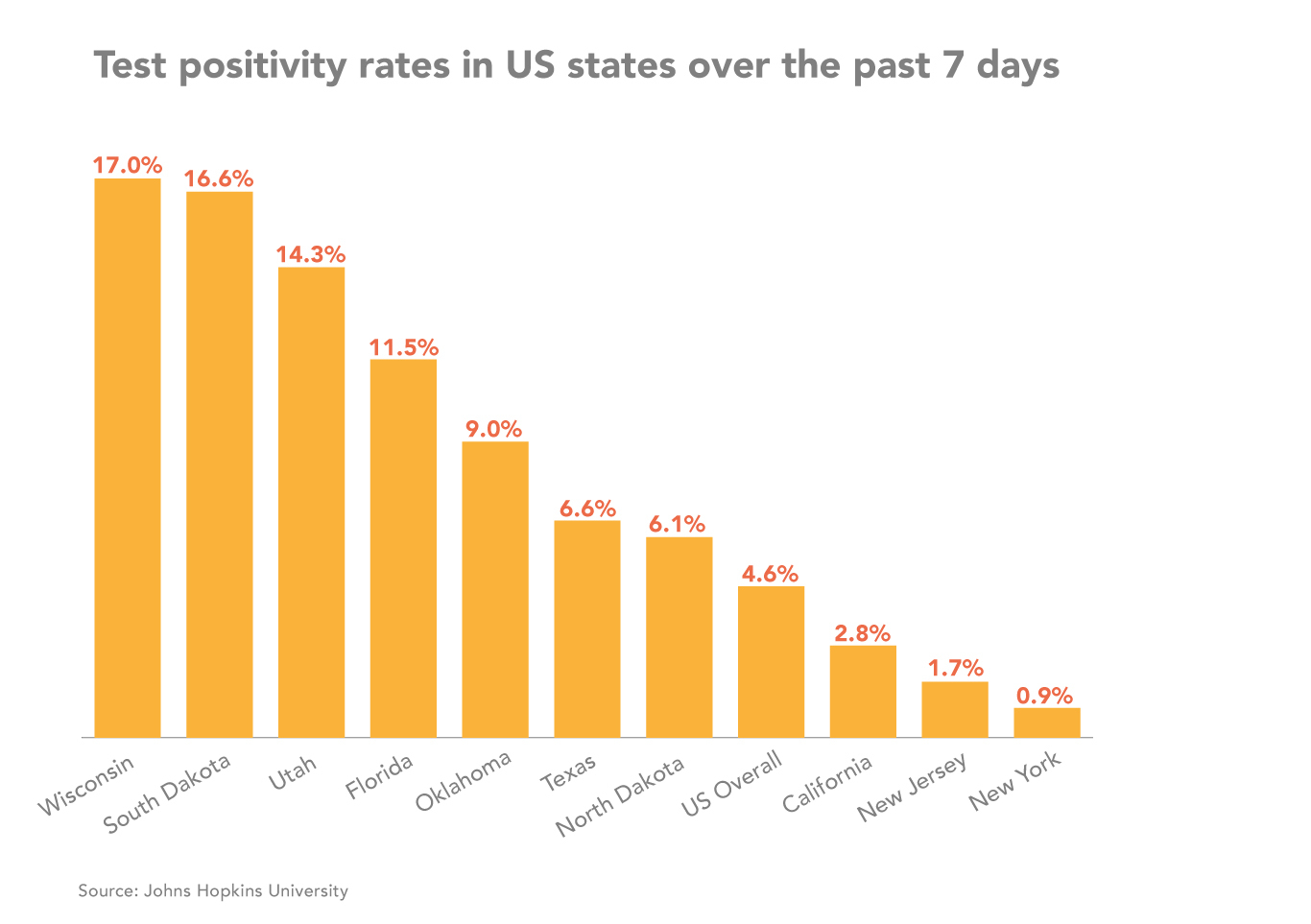 US state positivity graph