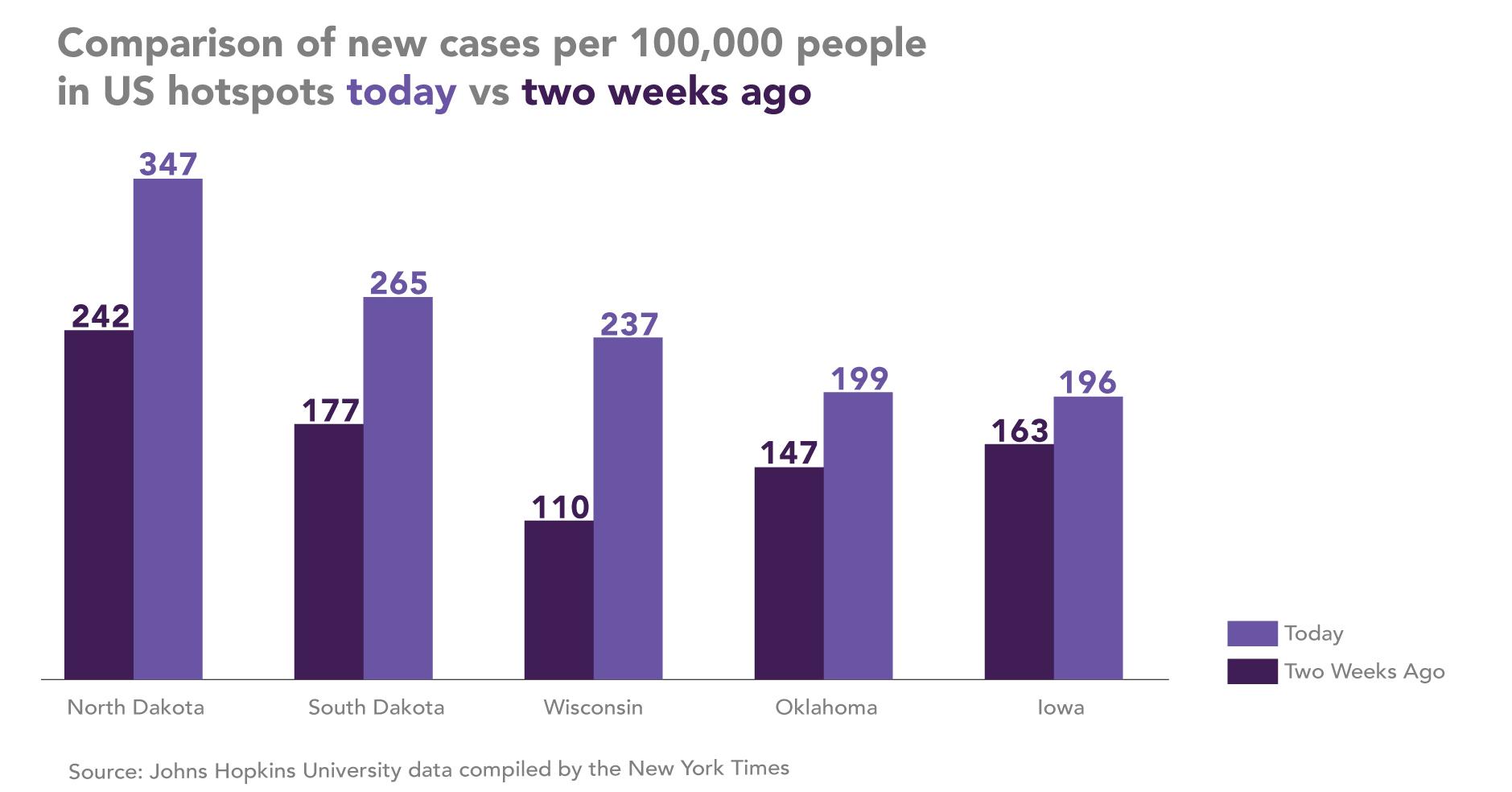 covid case comparison