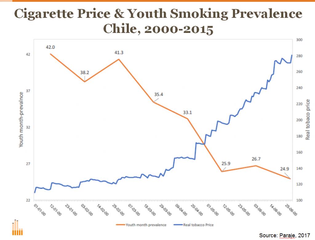Cigarette Graph