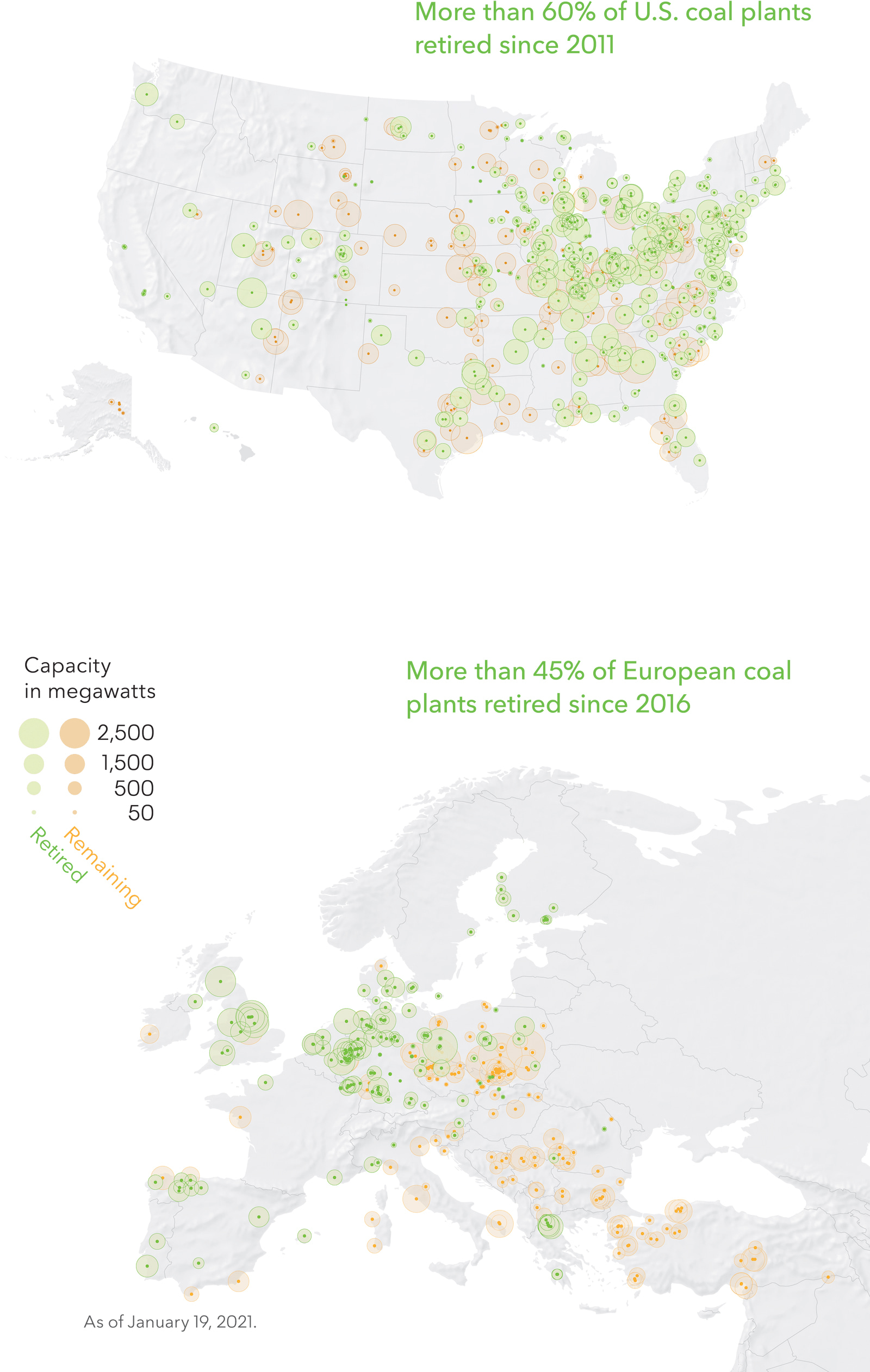 More than 60% of U.S. coal plants retired since 2011 | More than 45% of European coal plants retired since 2016