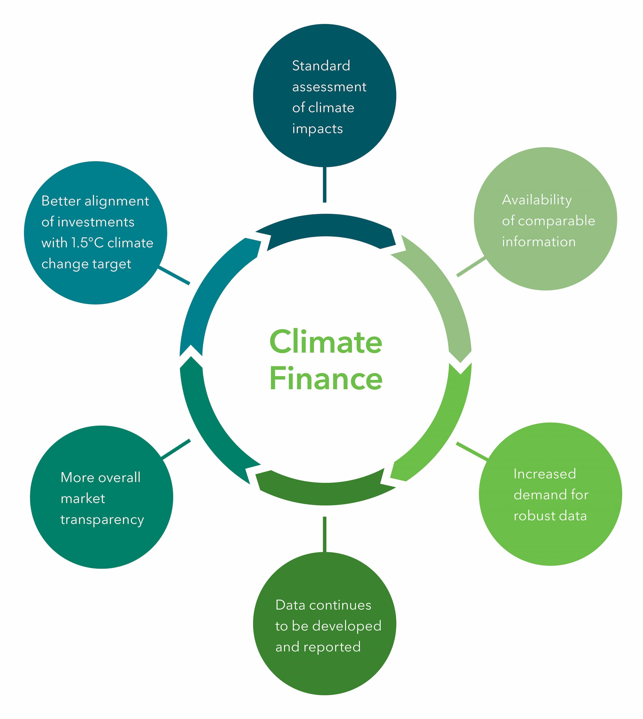 Graph depicting strategies of Climate Finance initiatives