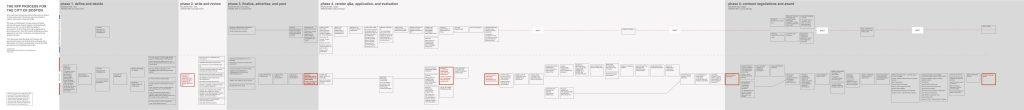 Procurement Process Map FINAL