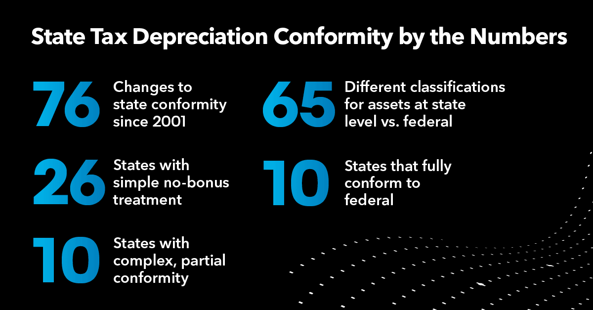 Detangling State Tax Conformity