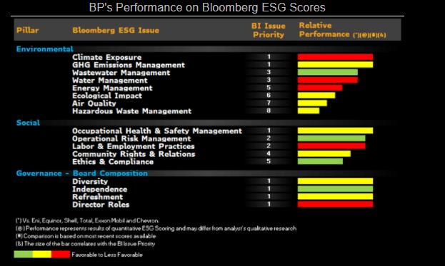 BP's Performance on Bloomberg ESG Scores
