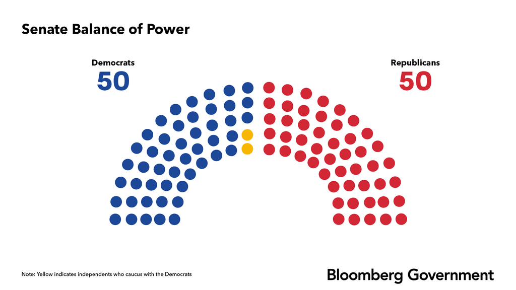 Senate balance of power
