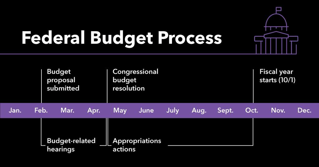 federal-budget-process-flowchart