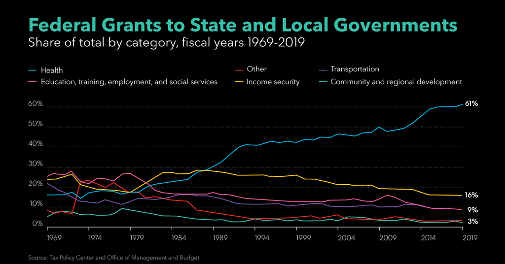 federal-grants-to-state-and-local-governments
