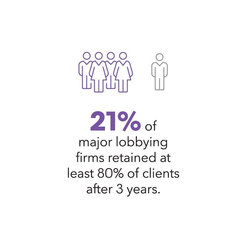 21% of major lobbying firms retained at least 80% of clients after 3 years.