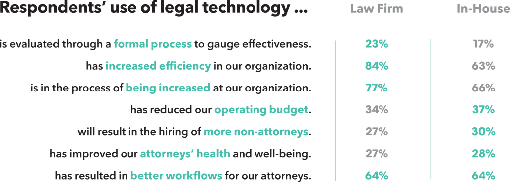 Legal Operations Chart