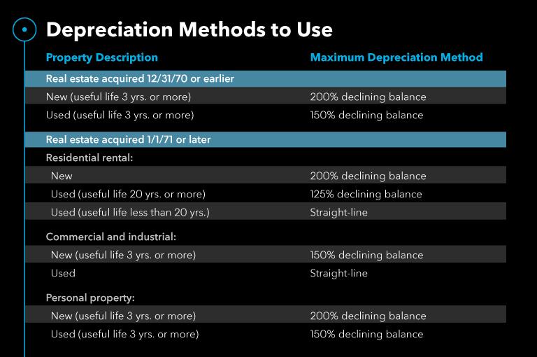 Depreciation Methods to Use